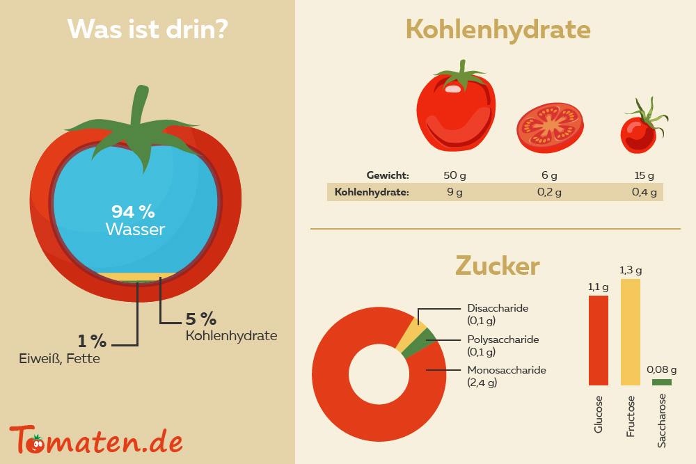 Tomaten Kohlenhydrate
